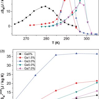 (a) Temperature dependence of the magnetization of Ni 50