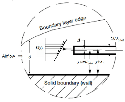 Illustration of the shear gradient or the centerline