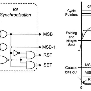 Coarse quantizer and bit synchronization block diagram and