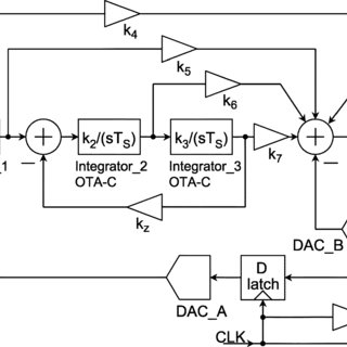 (PDF) An RC Time Constant Auto-Tuning Structure for High