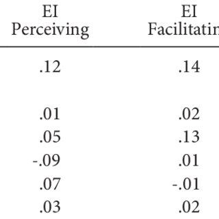 (PDF) Music Lessons, Emotional Intelligence, and IQ