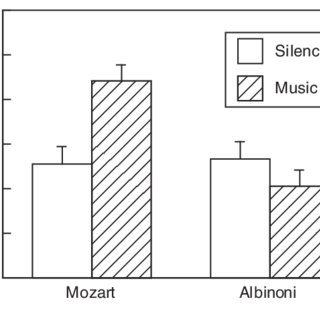 (PDF) Exposure to Music: The Truth about the Consequences
