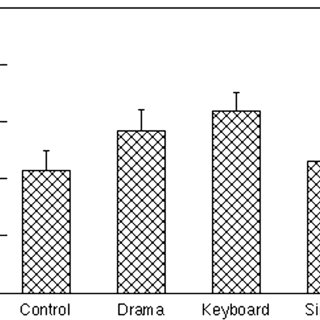 (PDF) Decoding Speech Prosody: Do Music Lessons Help?