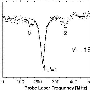Transmission and light-induced fluorescence PA spectra of