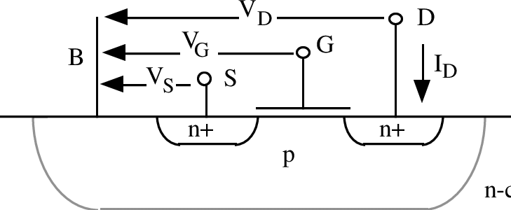 Schematic cross-section of an n-channel MOS transistor and