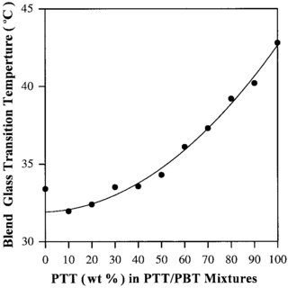 DSC thermograms for PTT/PBT blend samples of 11 different
