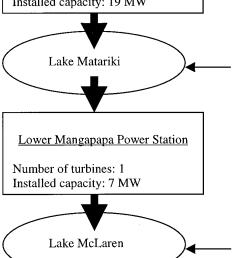 schematic diagram of kaimai hydro power scheme new zealand dark arrows denote power station [ 796 x 1872 Pixel ]