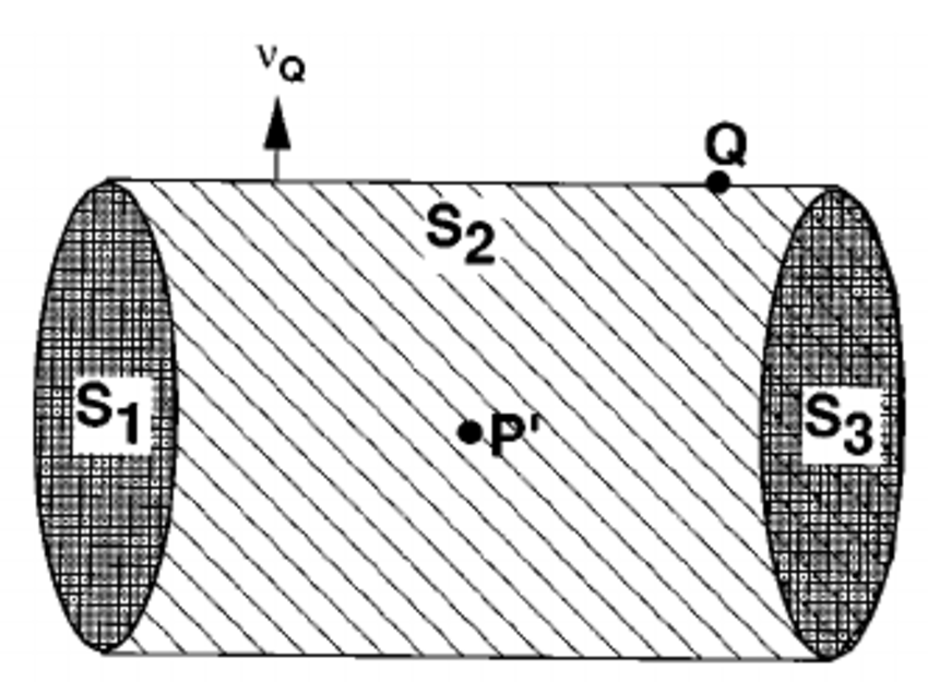 Cylindrical cavity with surface S and interior volume V
