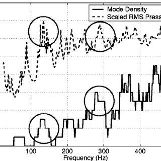 Interior pressure comparisons ͑ Pa/N ͒ of the magnitude