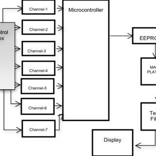 (PDF) Technology Demonstrator of a 7-Channel Flight Data