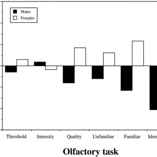(PDF) Differential sex effects in olfactory functioning