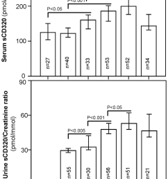 scd320 in serum and urine during pregnancy samples from 21 55 women were analyzed [ 850 x 1241 Pixel ]