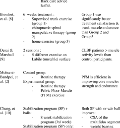 reviews on the efficacy of core stability exercise in rehabilitation of clbp [ 744 x 1133 Pixel ]