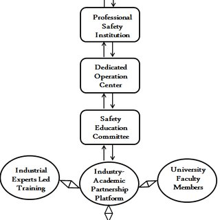 (PDF) Process Safety Education Framework: Lessons Learned