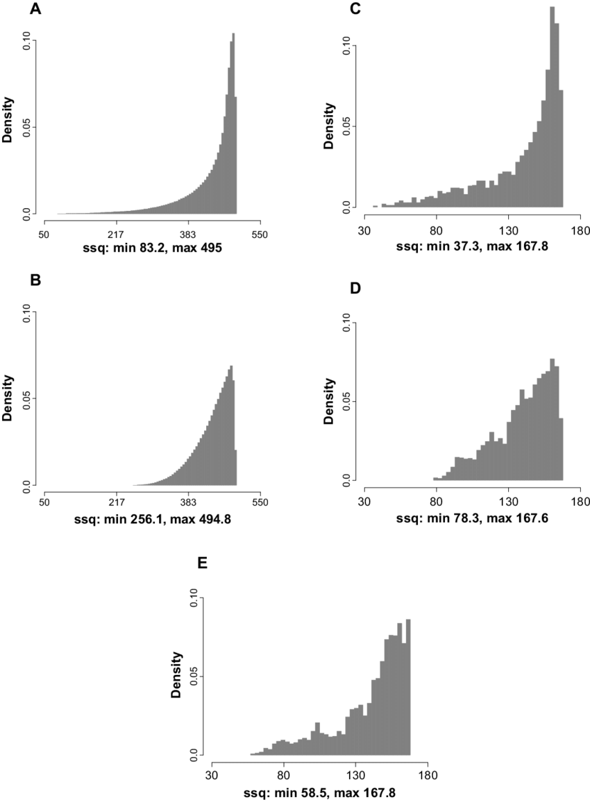Figure S5 Basic distributions of all 5 analyzed data sets