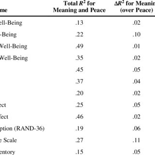 Test for Incremental Validity of Meaning and Peace Scales