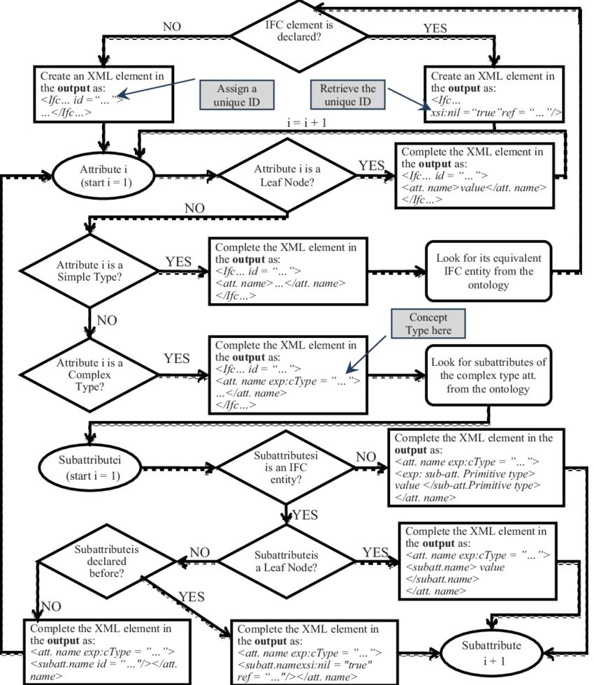 Process flowchart of XML to ifcXML data conversion