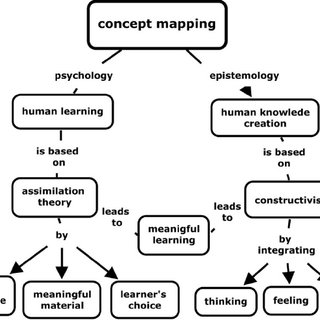 A teacher made concept map of IELTS (2003) reading passage