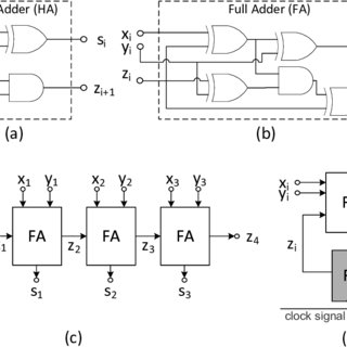 Combinational and sequential design of a 4-bit Adder. (a