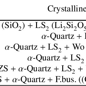 (PDF) Crystallization and thermo-mechanical properties of