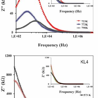 Imaginary and real (inset) parts of impedance of KL7