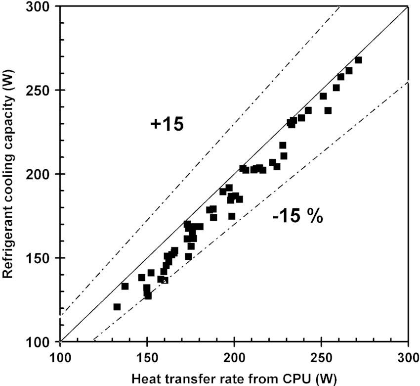 Energy balance of the evaporator between refrigerant