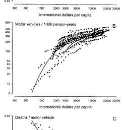 cubic regression of traffic accident mortality deaths 1000 person years traffic [ 850 x 1925 Pixel ]