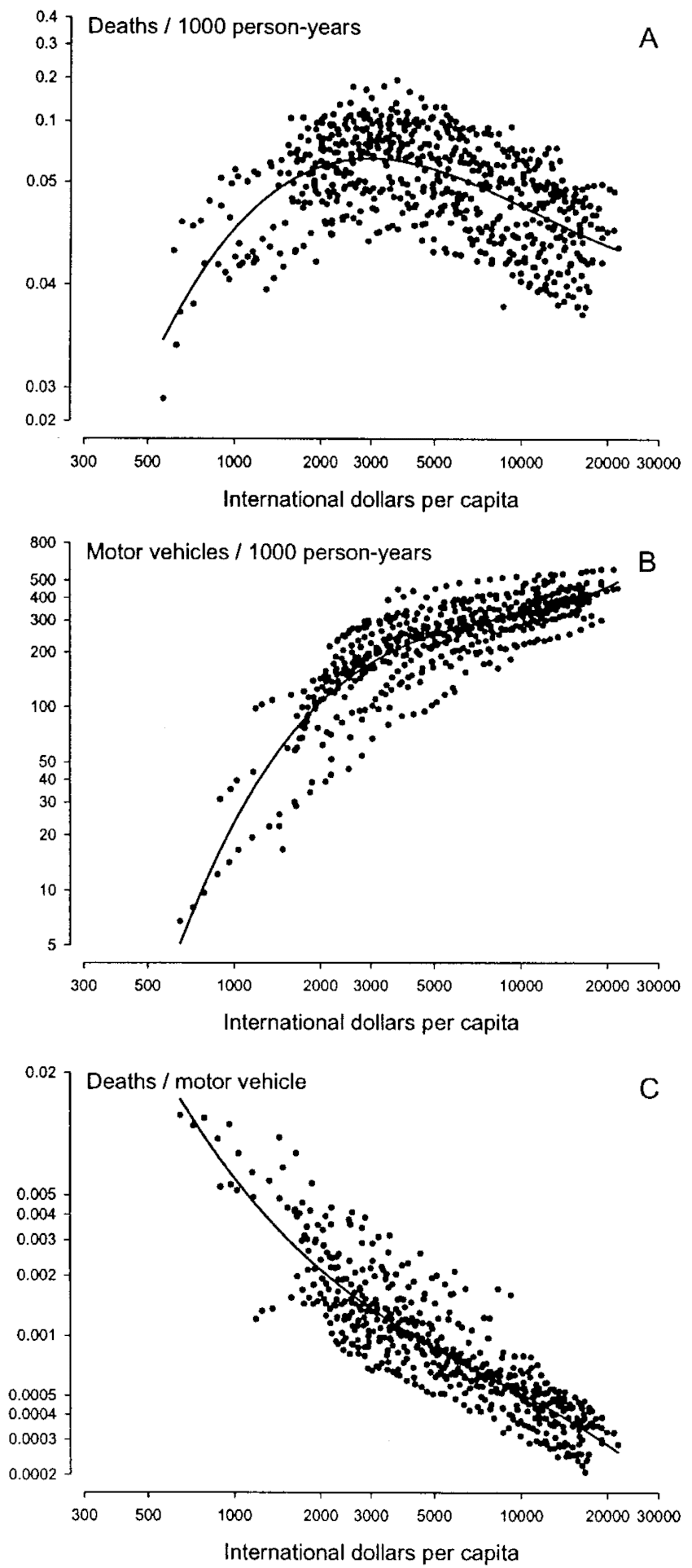 hight resolution of cubic regression of traffic accident mortality deaths 1000 person years traffic