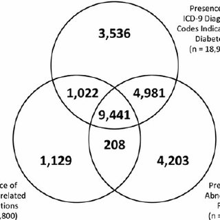 Overlap of diabetes cohorts identi fi ed from different