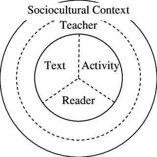 A heuristic for thinking about reading comprehension. Note