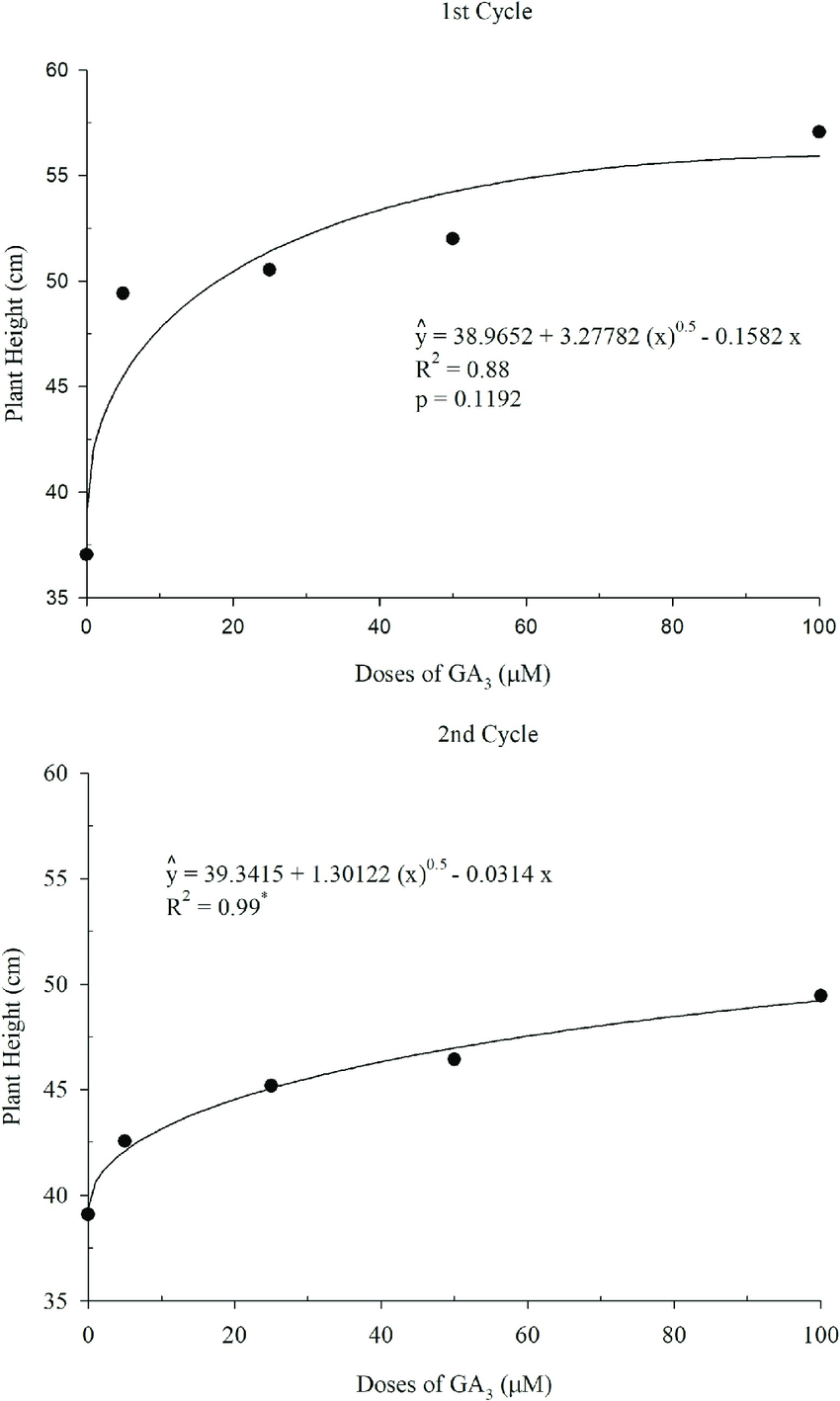 medium resolution of plant height depending on the doses of ga 3 1st and 2nd cycles