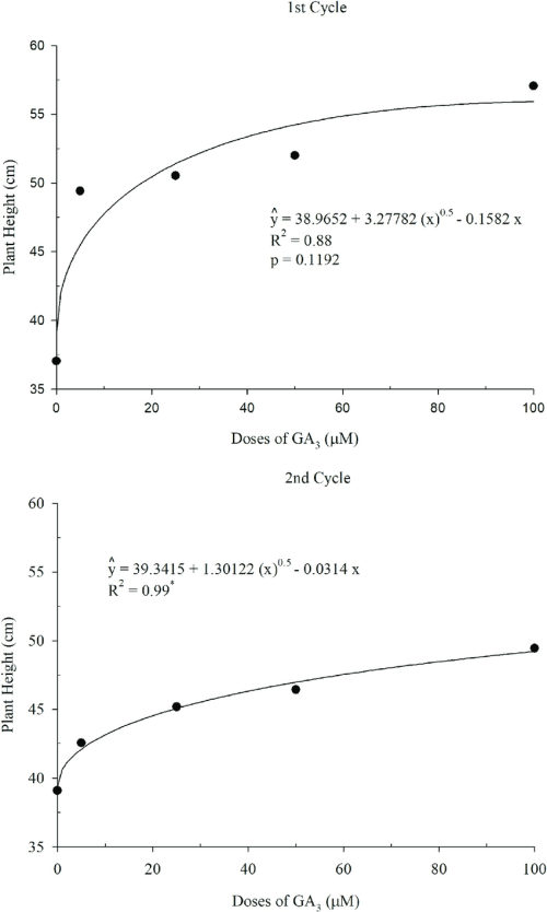 small resolution of plant height depending on the doses of ga 3 1st and 2nd cycles