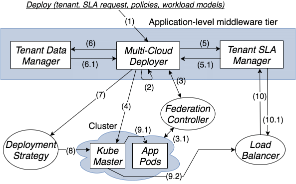 saas architecture diagram 1926 model t wiring container based for multitenant applications