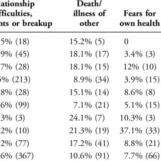 (PDF) Factors Associated with Suicide in Four Age Groups