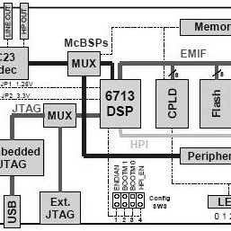Block diagram of TMS320C6713 DSK The analog to digital and