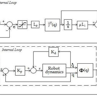 (PDF) Task Space Robot Control using an inner PD loop.