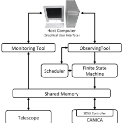 Computer Architecture Block Diagram Frigidaire Affinity Dryer Wiring Of The Control Software For Canica Graphical User Interface Running In Host Helps To Send Various