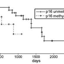 Methylation profile of 11 tumor suppressor gene promoter