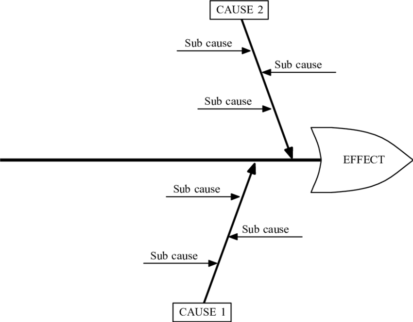 An example fishbone diagram, also known as a cause and