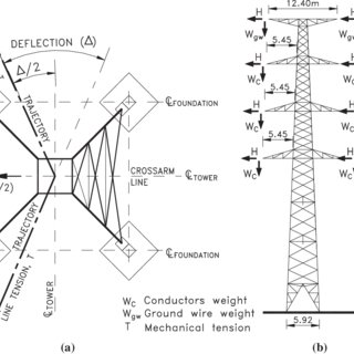 (PDF) Structural behaviour of lattice transmission towers
