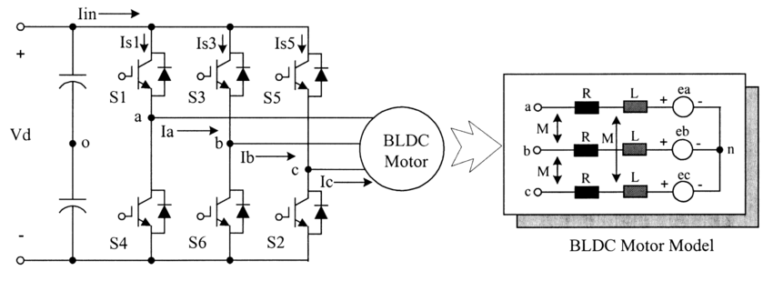 What does it happen with the current in a BLDC motor with