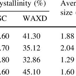 (PDF) Properties of electrospun PVDF/PMMA/CA membrane as