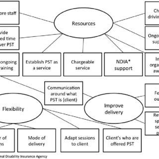 (PDF) Can we address depression in vision rehabilitation