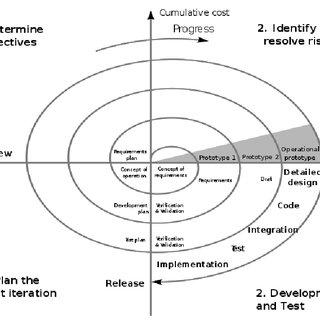 (PDF) An Economic Analysis of Software Development Process