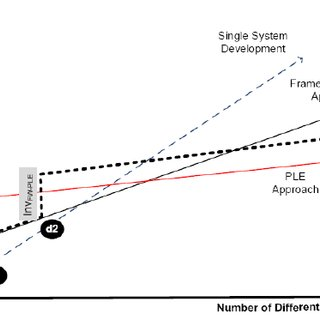 The steps of software development process based on