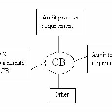 (PDF) Effectiveness of Quality Management System audit to
