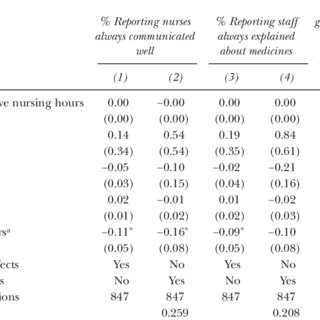(PDF) How Do Hospital Nurse Staffing Strategies Affect