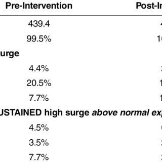 (PDF) A Novel Emergency Department Surge Protocol