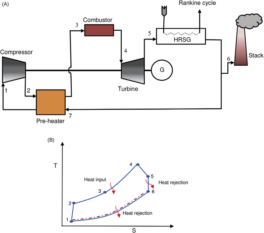 Semiclosed cycle gas turbine: (a) schematic representation