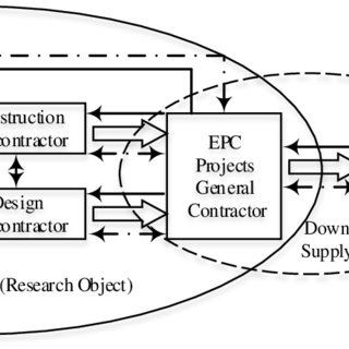 (PDF) The Impact of Contractual Governance and Trust on